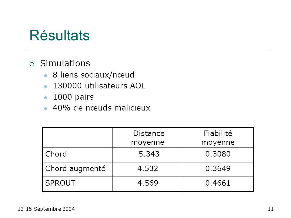 Résultats Simulations 8 liens sociaux/nœud 130000 utilisateurs AOL