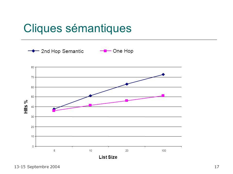 Cliques sémantiques 2nd Hop Semantic One Hop Hits % List Size