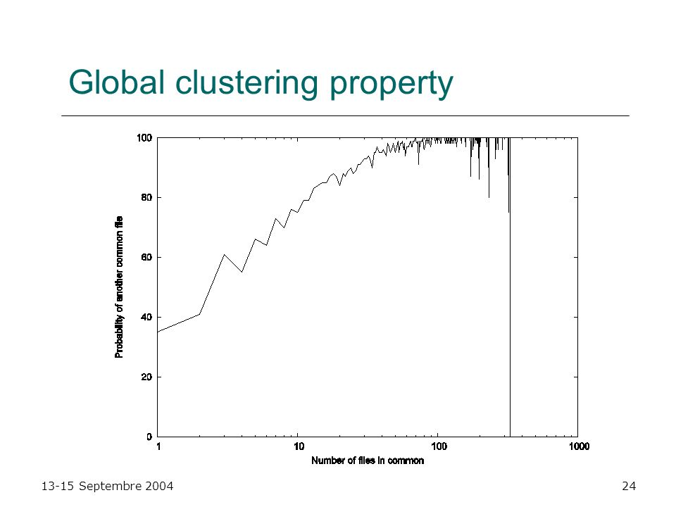 Global clustering property