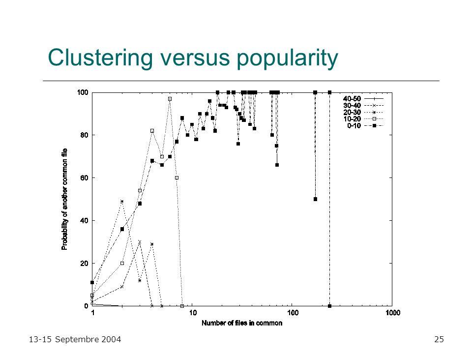 Clustering versus popularity