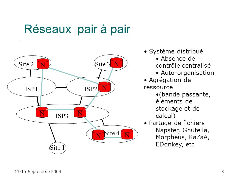 Réseaux pair à pair Site 2 N Site 3 N N ISP1 ISP2 N N ISP3 Site 4 N N