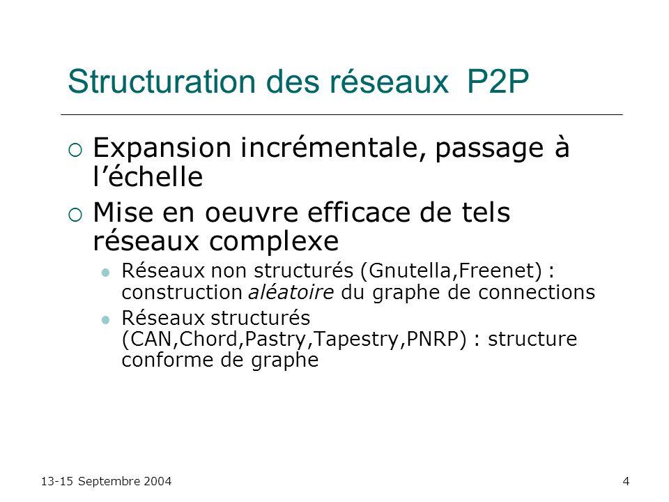 Structuration des réseaux P2P