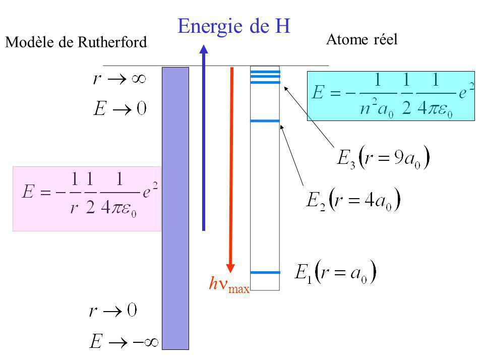 Energie de H Modèle de Rutherford Atome réel hnmax