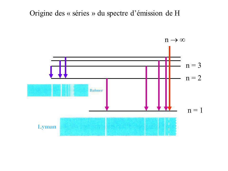 Origine des « séries » du spectre d'émission de H
