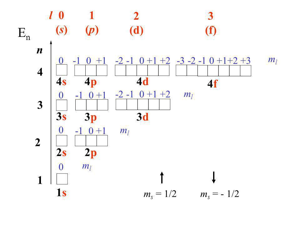 En l (s) 1 (p) 2 (d) 3 (f) n 4 4s 4p 4d 4f 3 3s 3p 3d 2 2s 2p 1 1s