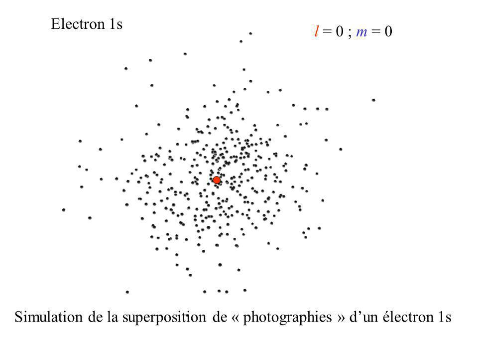 Electron 1s l = 0 ; m = 0 Simulation de la superposition de « photographies » d'un électron 1s