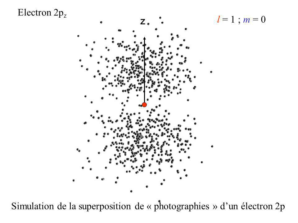 Electron 2pz z l = 1 ; m = 0 Simulation de la superposition de « photographies » d'un électron 2p