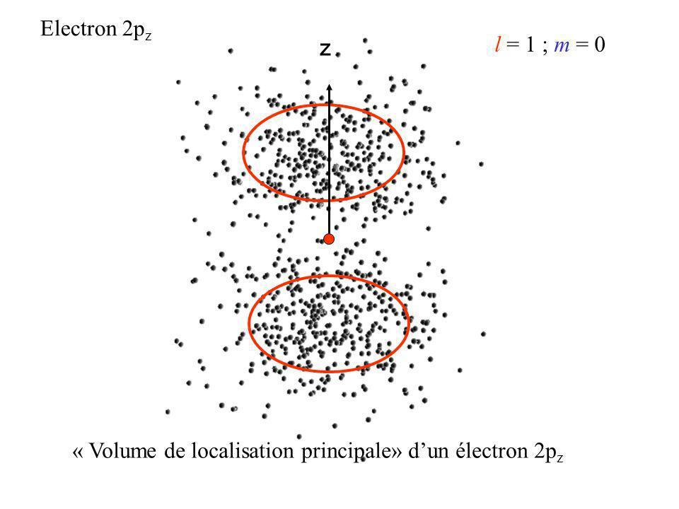 Electron 2pz z l = 1 ; m = 0 « Volume de localisation principale» d'un électron 2pz
