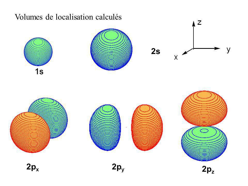 Volumes de localisation calculés