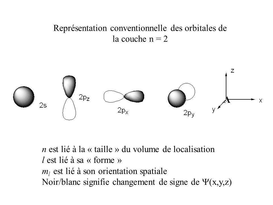 Représentation conventionnelle des orbitales de