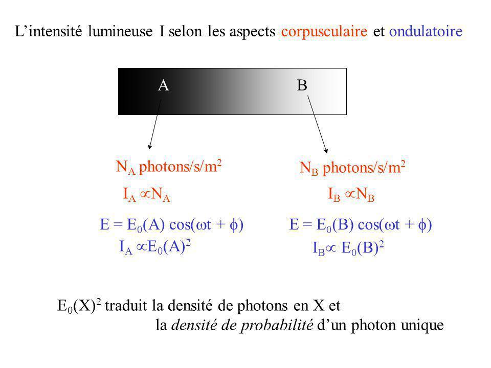 L'intensité lumineuse I selon les aspects corpusculaire et ondulatoire