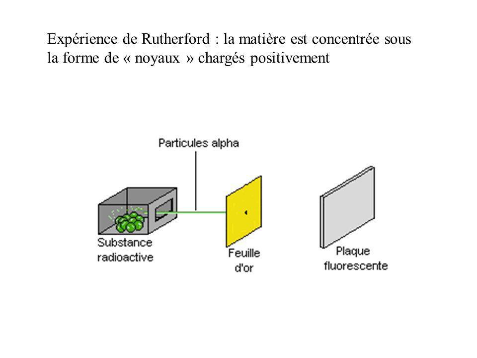 Expérience de Rutherford : la matière est concentrée sous
