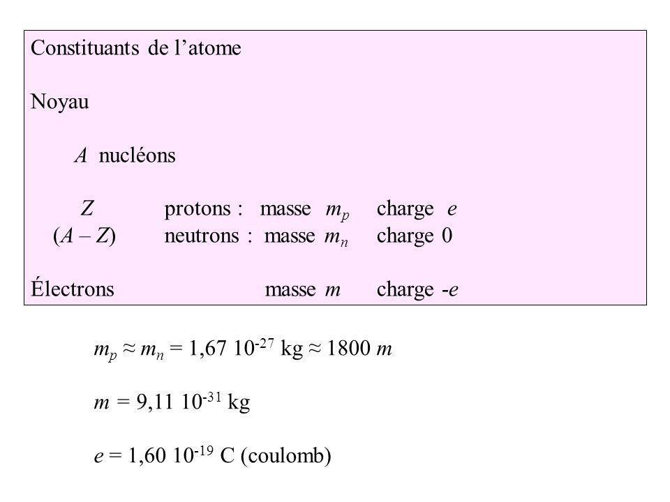 Constituants de l'atome