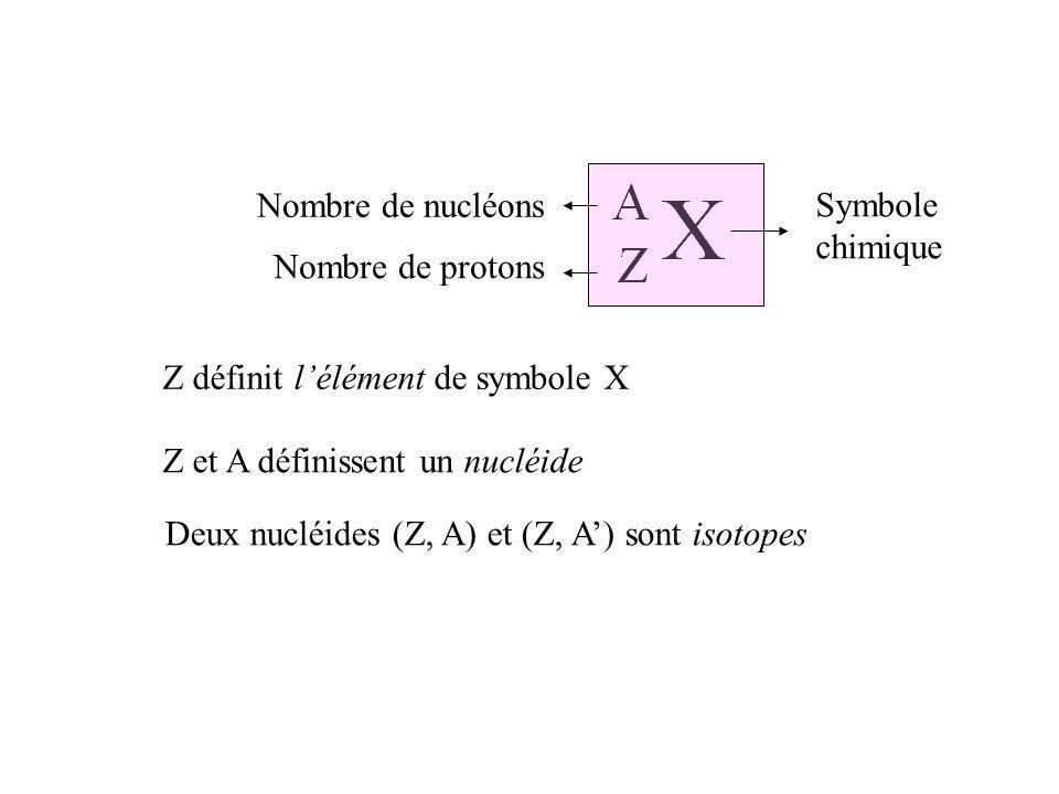 Nombre de nucléons Symbole. chimique. Nombre de protons. Z définit l'élément de symbole X. Z et A définissent un nucléide.