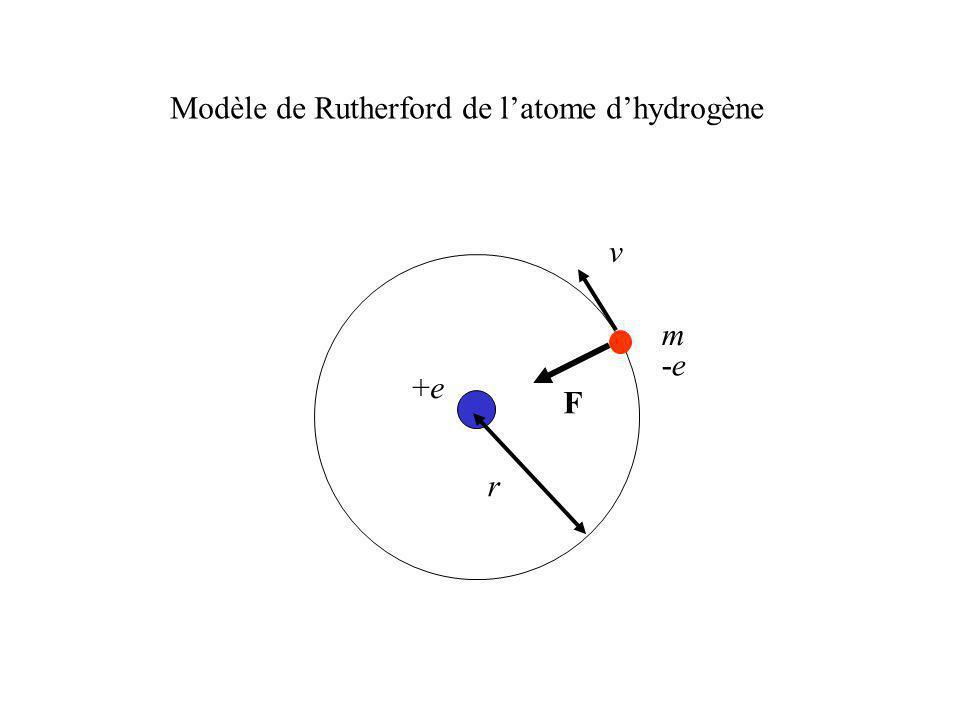 Modèle de Rutherford de l'atome d'hydrogène