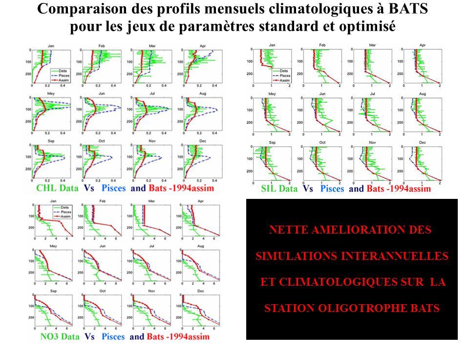 Comparaison des profils mensuels climatologiques à BATS pour les jeux de paramètres standard et optimisé