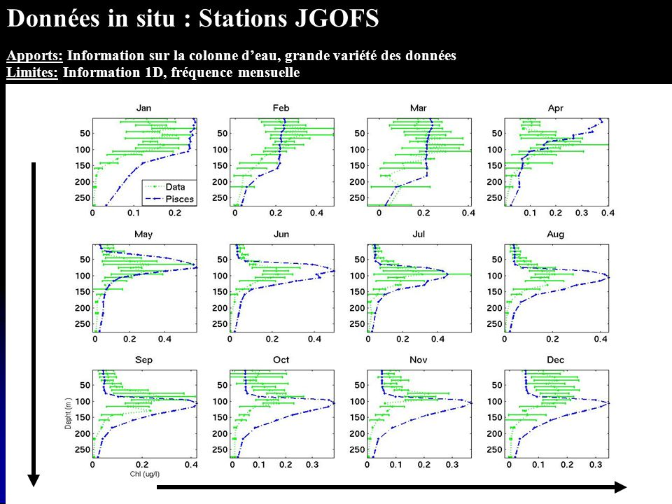 Données in situ : Stations JGOFS