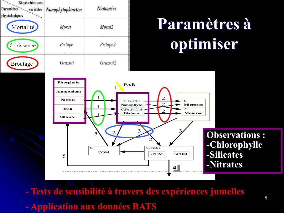 Paramètres à optimiser