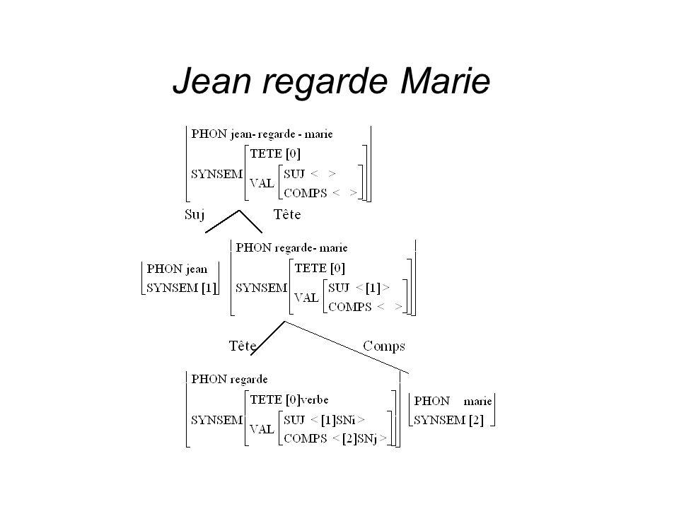Jean regarde Marie