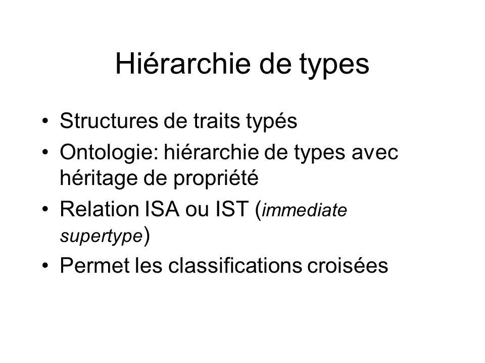 Hiérarchie de types Structures de traits typés
