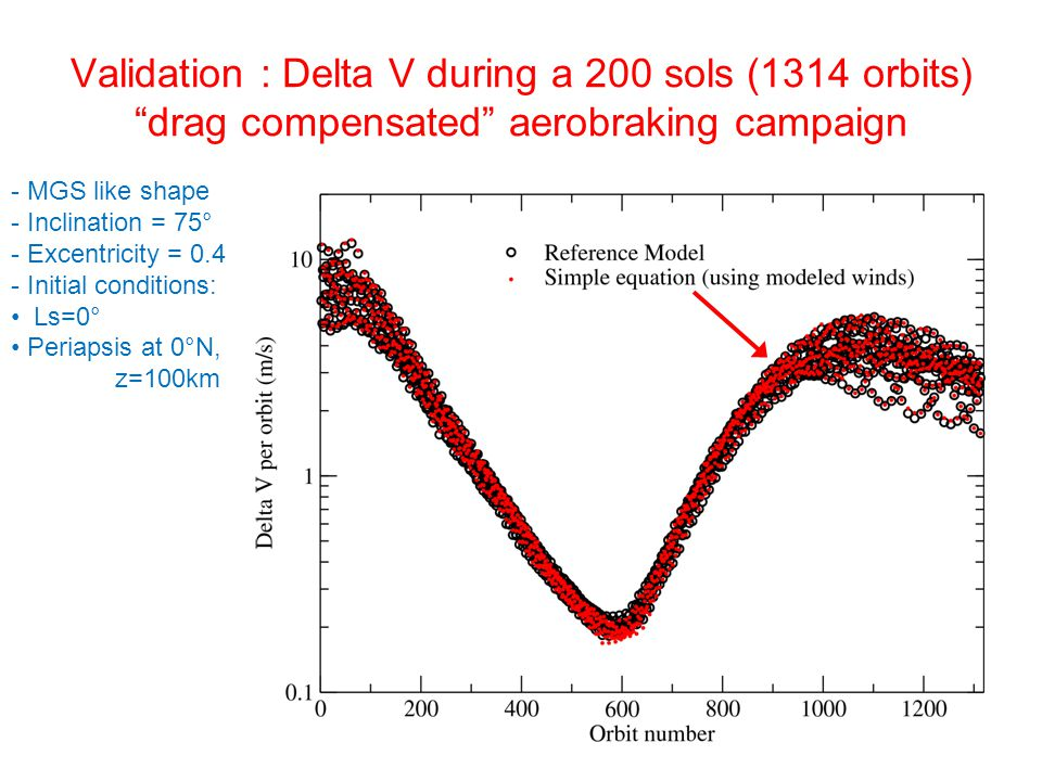 Validation : Delta V during a 200 sols (1314 orbits) drag compensated aerobraking campaign