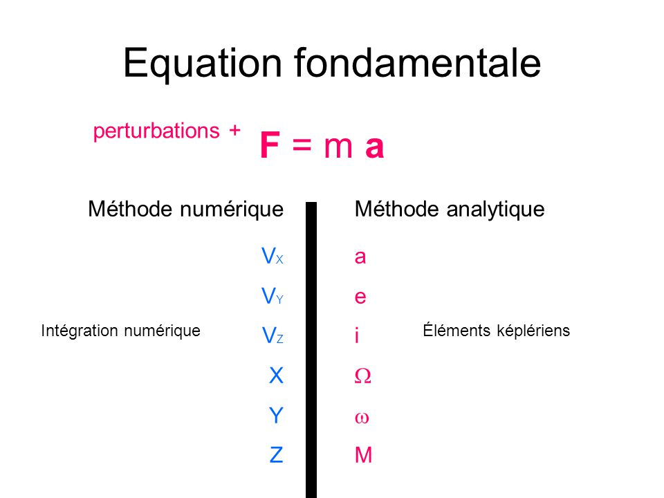 Equation fondamentale