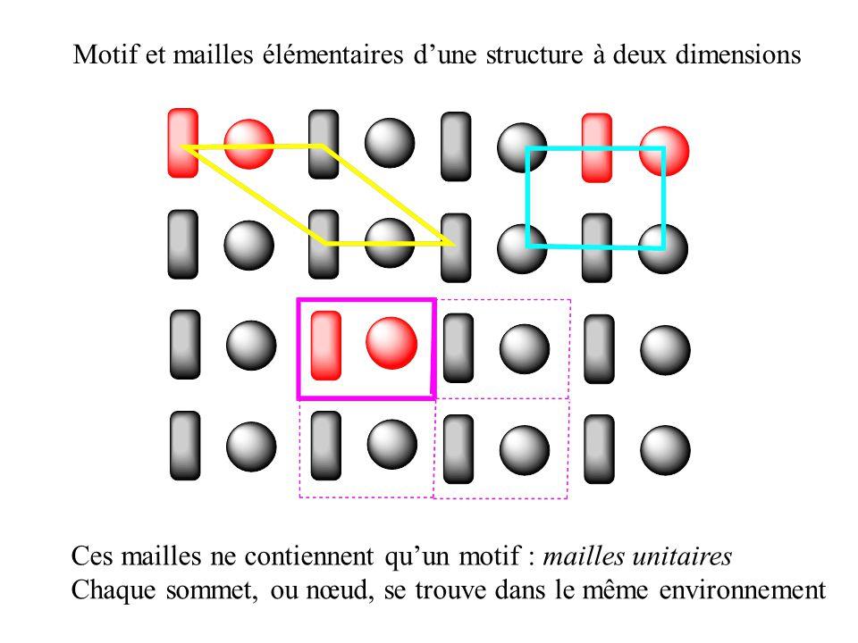 Motif et mailles élémentaires d'une structure à deux dimensions