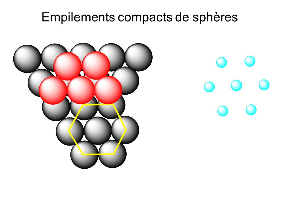 Empilements compacts de sphères