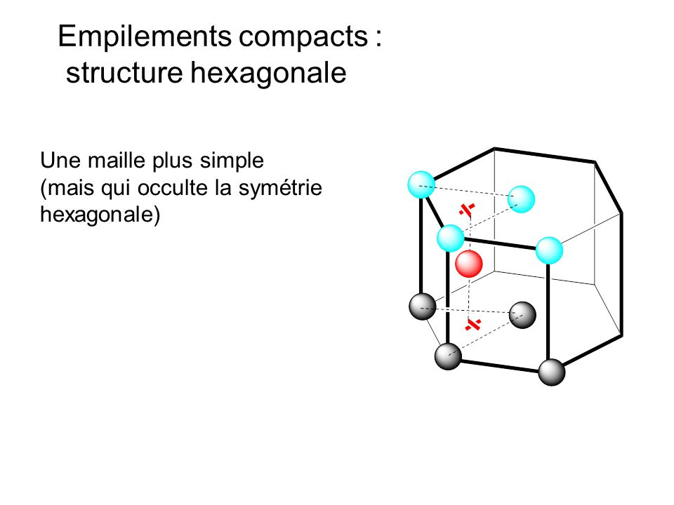 Empilements compacts : structure hexagonale
