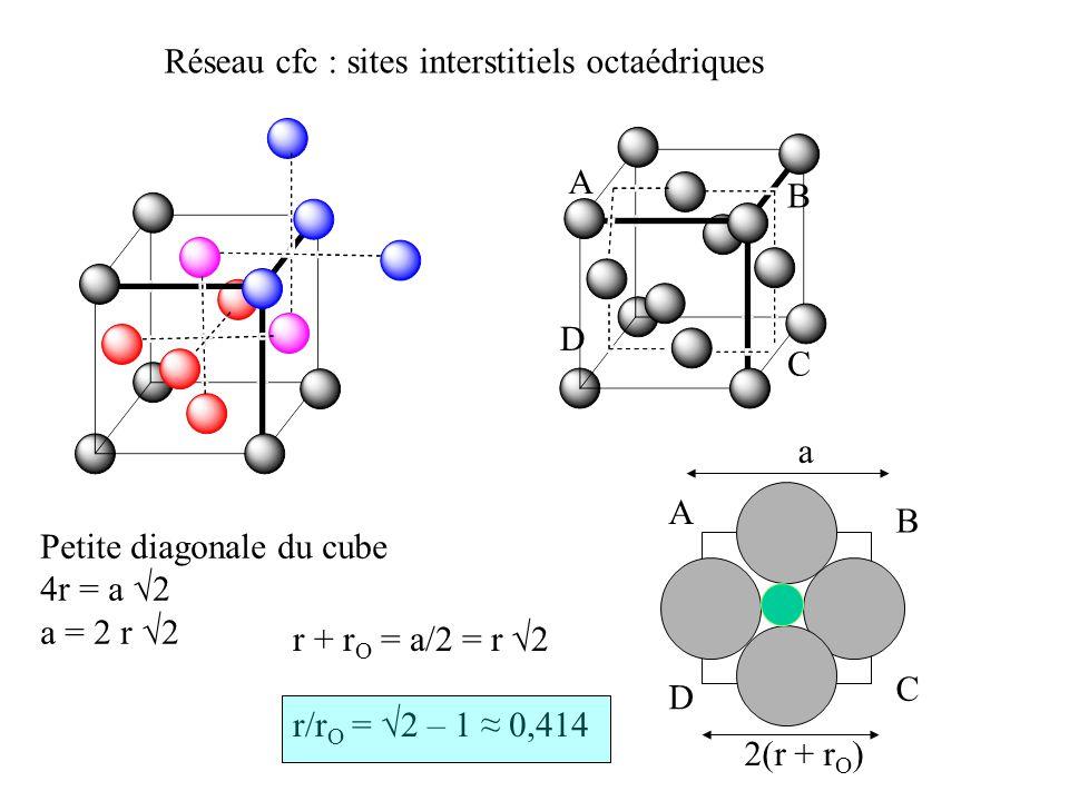 Réseau cfc : sites interstitiels octaédriques