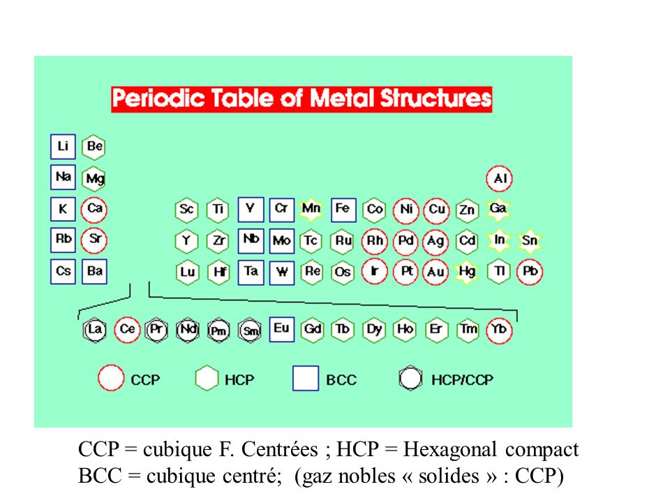 CCP = cubique F. Centrées ; HCP = Hexagonal compact
