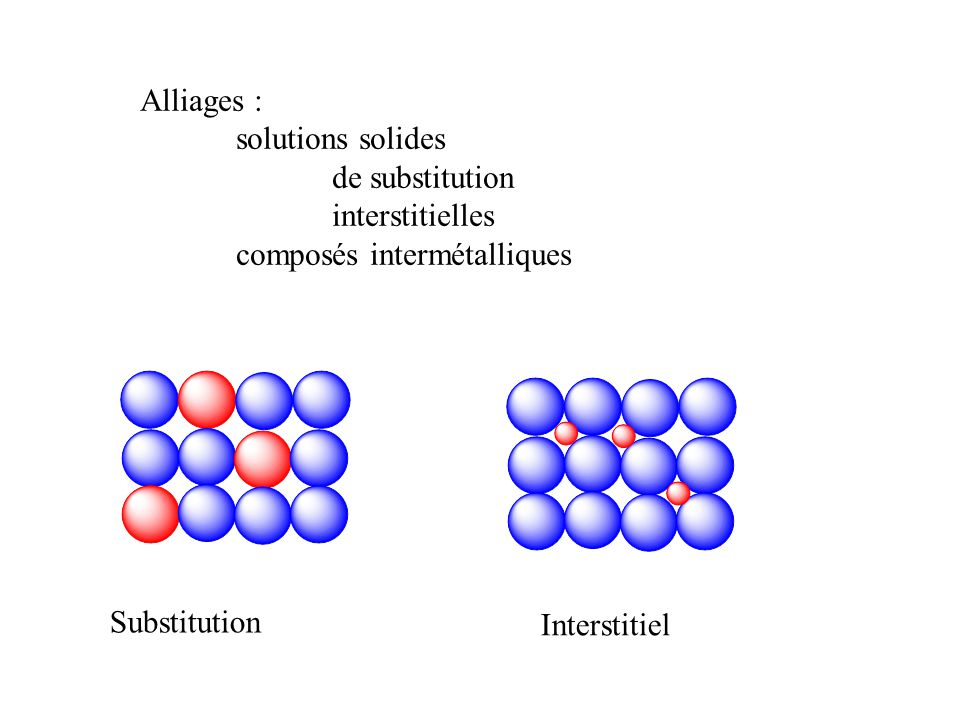 Alliages : solutions solides. de substitution. interstitielles. composés intermétalliques. Substitution.