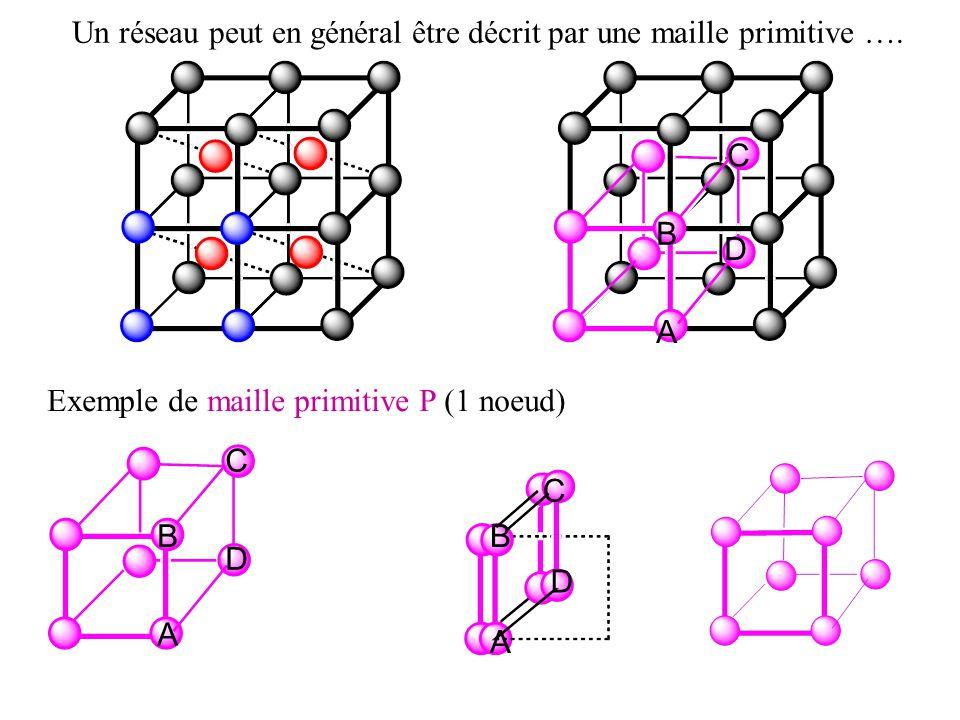 Un réseau peut en général être décrit par une maille primitive ….