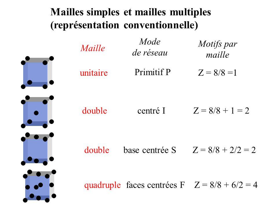 Mailles simples et mailles multiples (représentation conventionnelle)