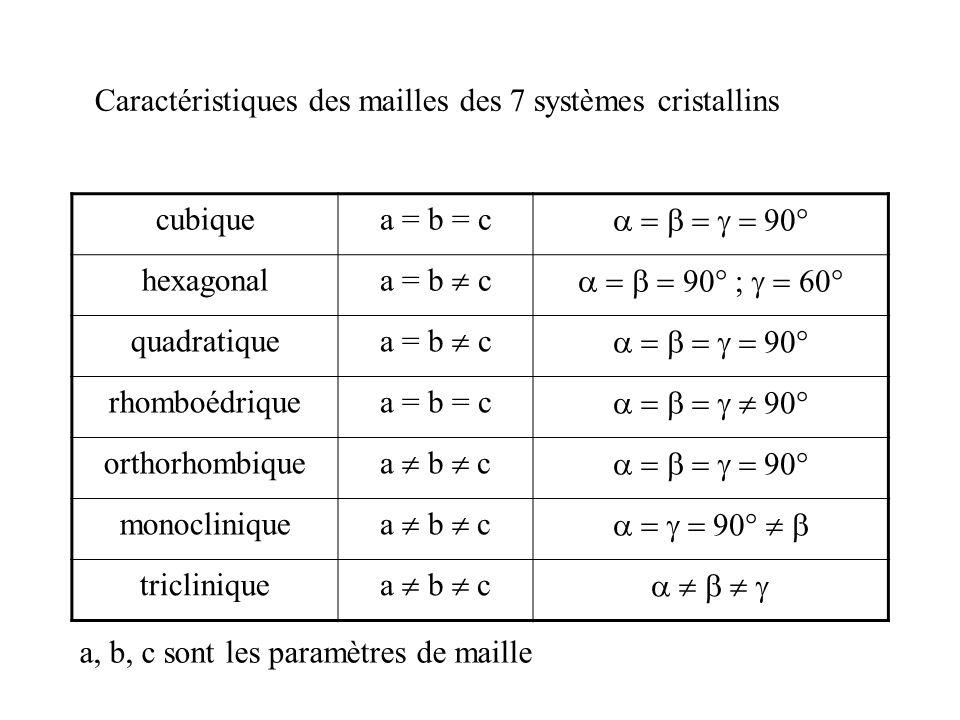 Caractéristiques des mailles des 7 systèmes cristallins