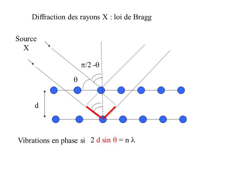 Diffraction des rayons X : loi de Bragg