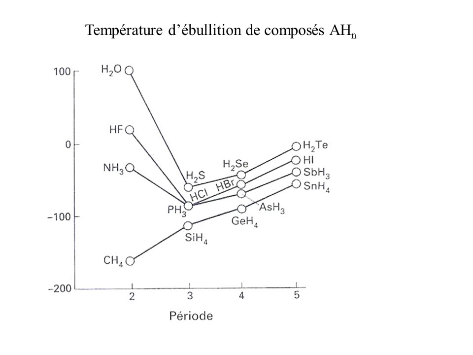 Température d'ébullition de composés AHn