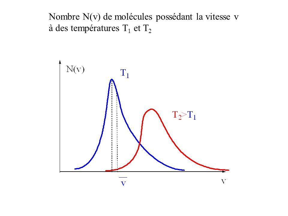 Nombre N(v) de molécules possédant la vitesse v
