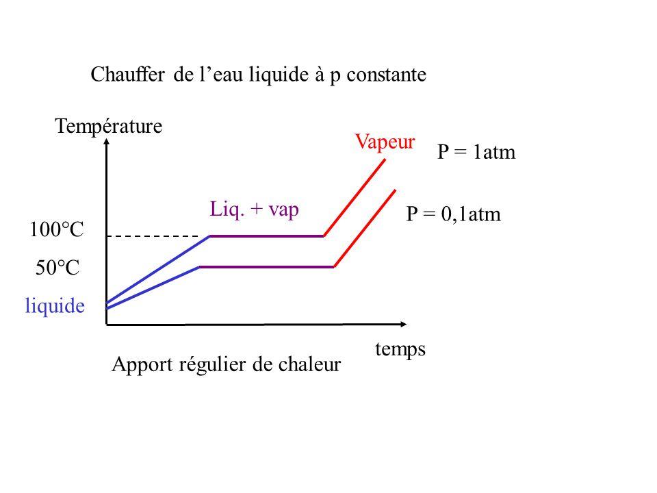 Chauffer de l'eau liquide à p constante
