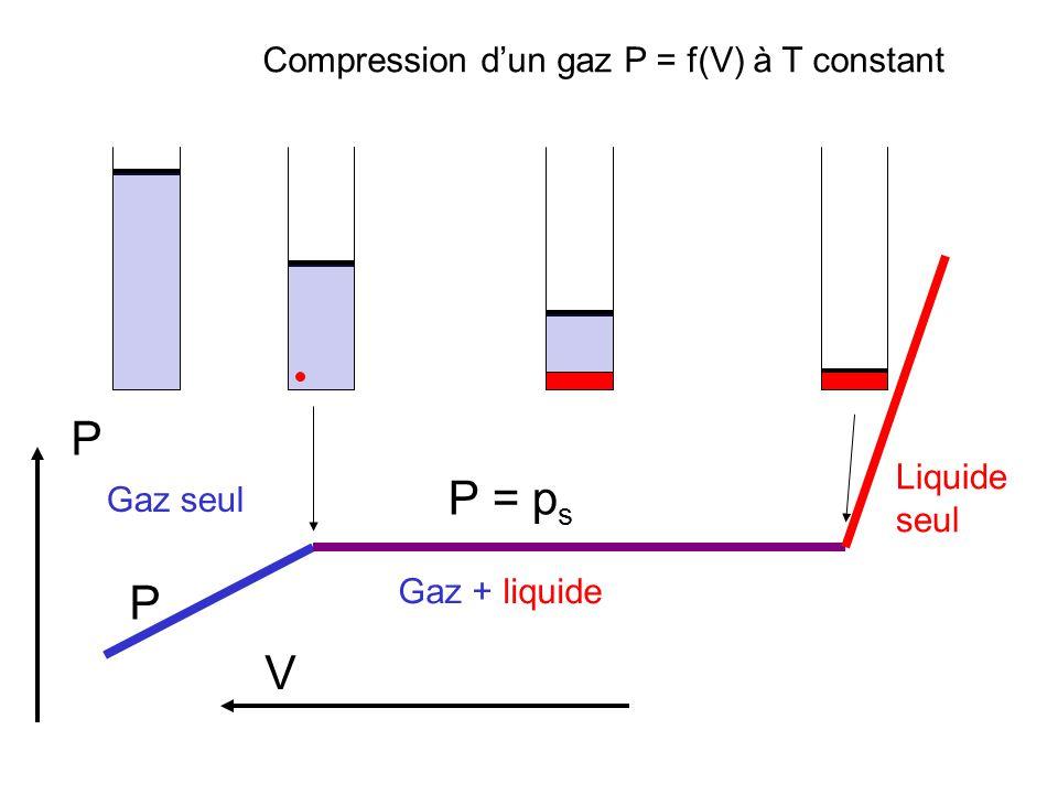 P P = ps P V Compression d'un gaz P = f(V) à T constant Liquide