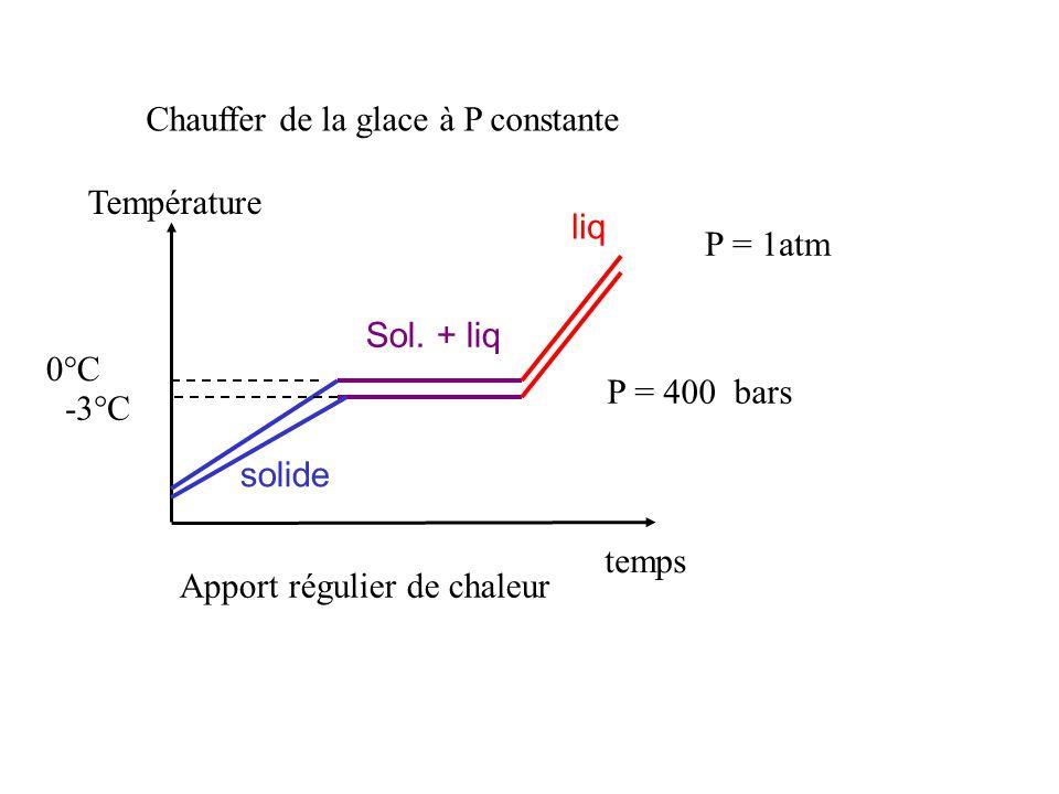 Chauffer de la glace à P constante