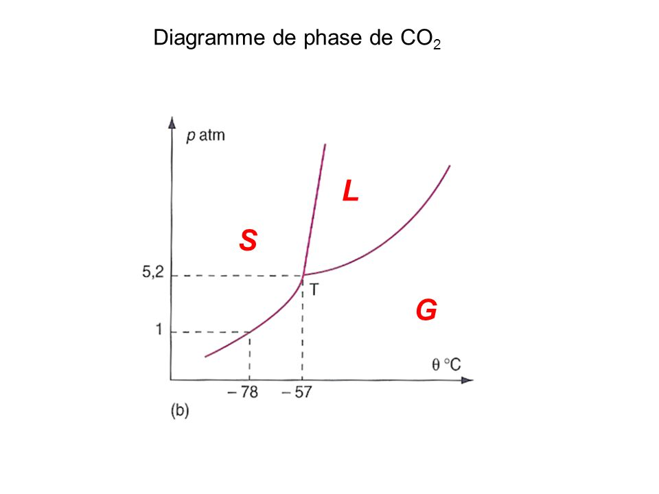 Diagramme de phase de CO2