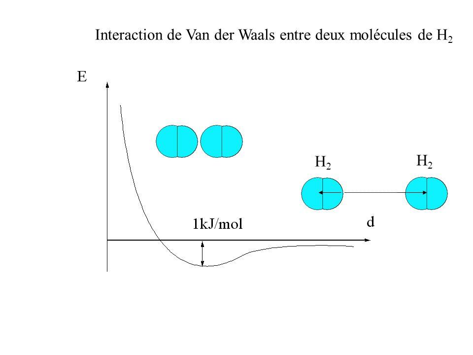 Interaction de Van der Waals entre deux molécules de H2