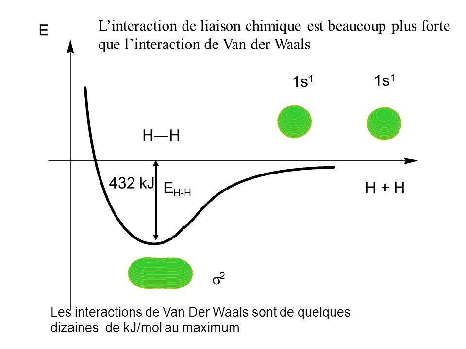L'interaction de liaison chimique est beaucoup plus forte