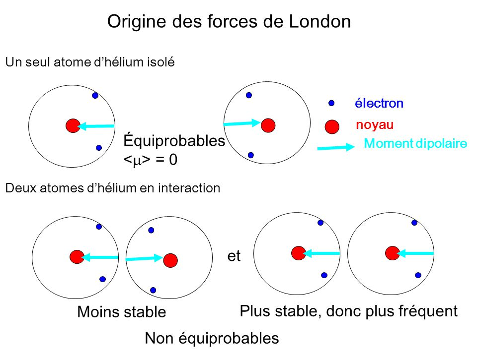 Origine des forces de London