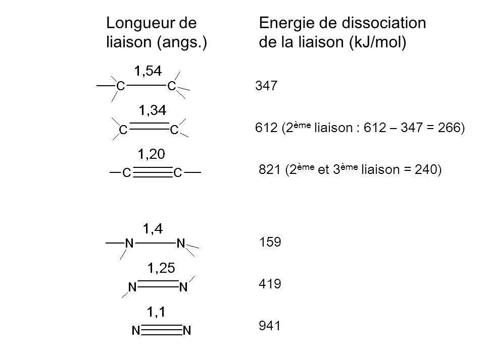 Energie de dissociation de la liaison (kJ/mol)