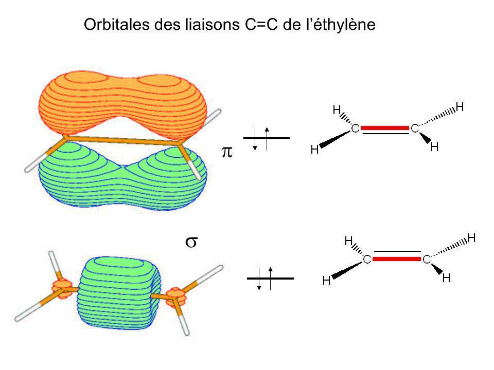 Orbitales des liaisons C=C de l'éthylène