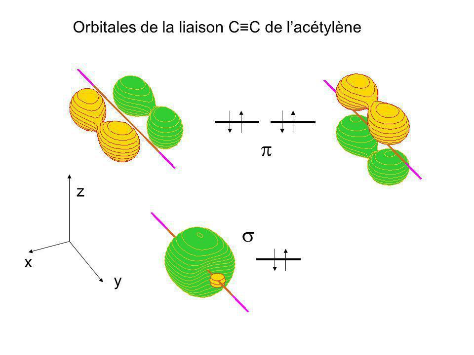 Orbitales de la liaison C≡C de l'acétylène