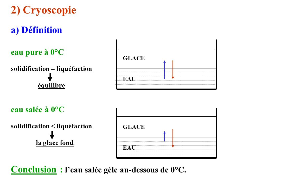 2) Cryoscopie a) Définition