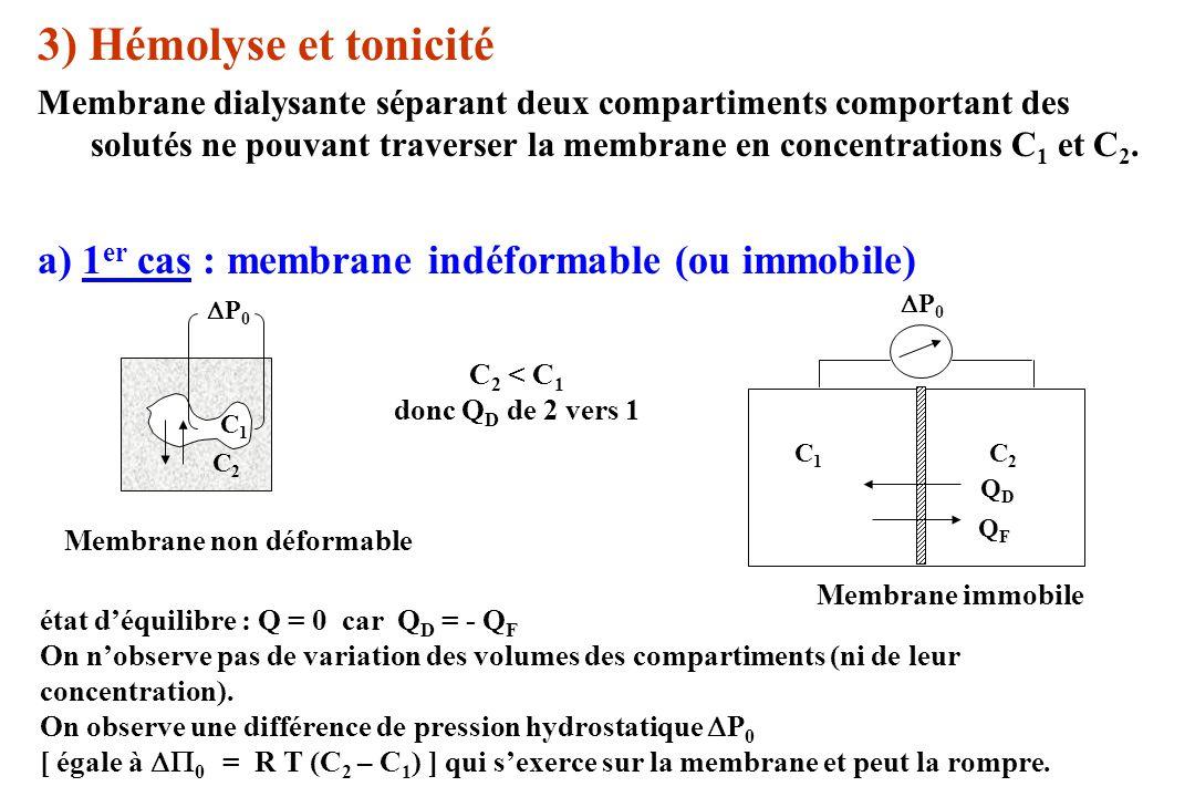 3) Hémolyse et tonicité